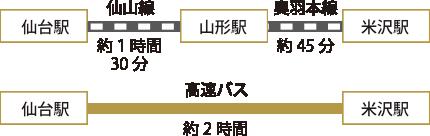仙台からのアクセス